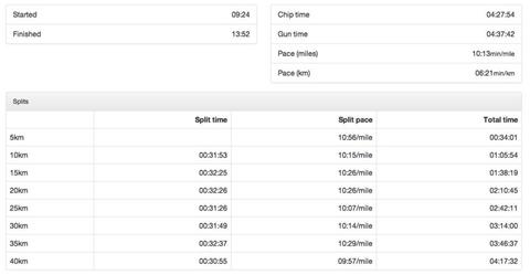My Brighton Marathon results